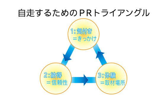 井口理氏インタビュー   「今こそ目指す広告とPRの融合」第2回