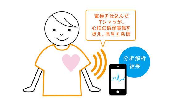 生体信号テクノロジー