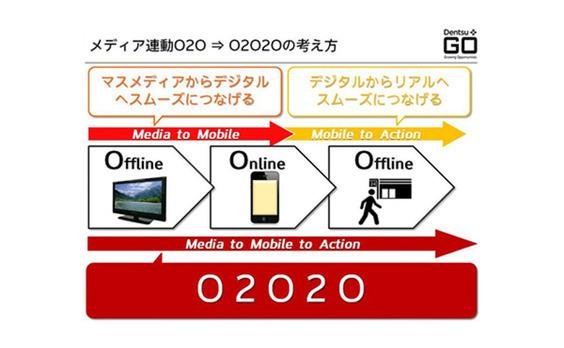 """「ちょっと先行く""""スマホ体験""""の創造」後編  ~O2O、セカンドスクリーン技術とコラボで生み出すイノベーション~"""