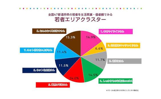 【データ】47都道府県のワカモンを分類してみた  ~いまどきの若者のエリア性とは~