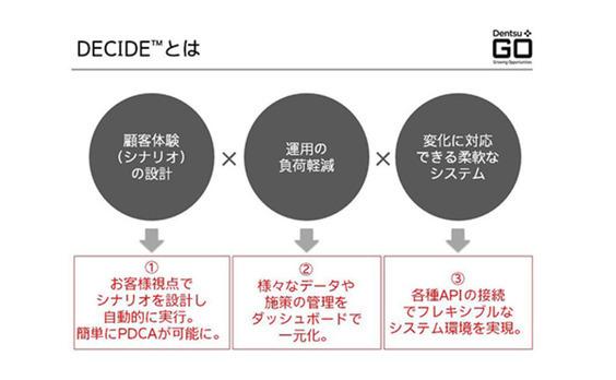 EコマースのRe-Invention(後編)  ~顧客体験価値を最大化するEコマースの仕組みづくり~
