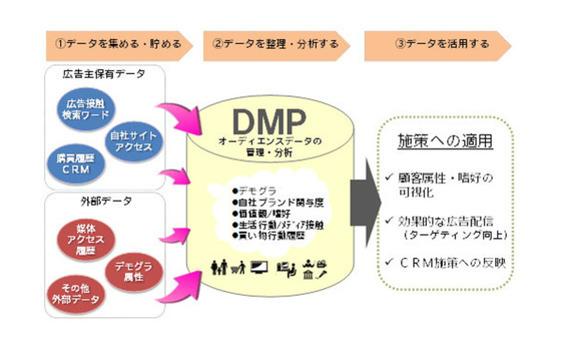 電通のDMP実践論 ~データによるマーケティング精緻化~【前編】