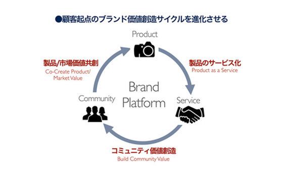 顧客起点のブランドサイクルを回す、プラットフォームとは?  ―デジタルが変えるブランド戦略の今  (第4回)