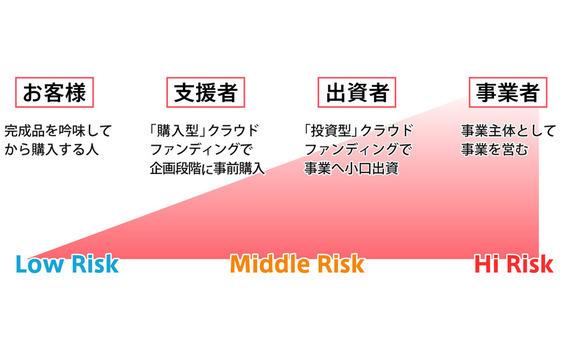 クラウドファンディングの本質は  リスクの分かち合い