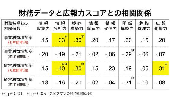 広報力向上と収益増の相関関係とは