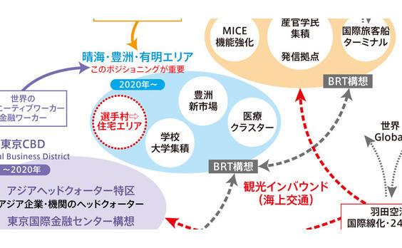 東京・国際都市化に向けた  戦略特区開発とレガシー