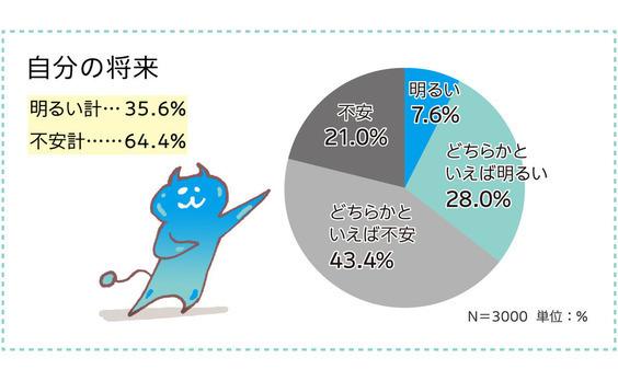 【データ】若者が不安な○○の将来?