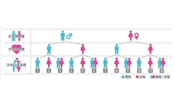 電通ダイバーシティ・ラボが「LGBT※1調査2015」を実施  ― LGBT市場規模を約5.9兆円と算出 ―
