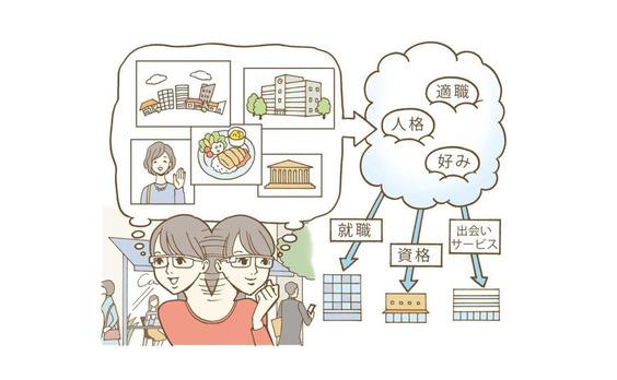テクノロジーが変える、未来の若者の生活環境。