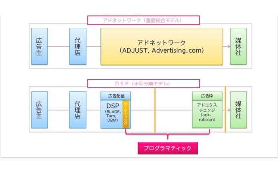 電通×Googleで拓くプログラマティック新市場 ~電通プライベート・マーケットプレイス(PMP)~