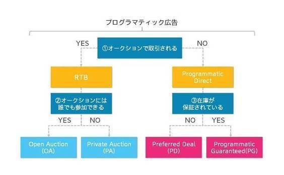 プログラマティック広告取引総整理 ~電通プライベート・マーケットプレイス(PMP)~