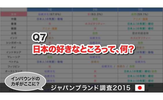 Q7 日本の好きなところって、何?
