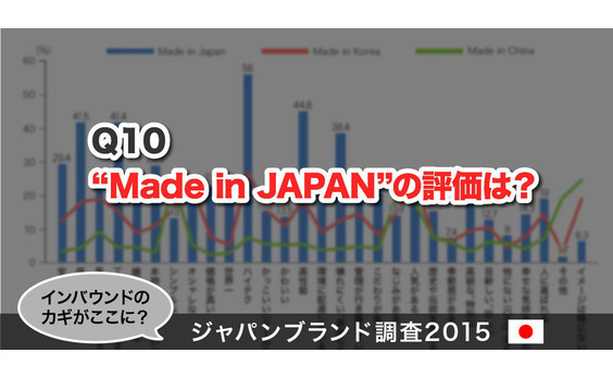 "Q10  ""Made in JAPAN""の評価は?"