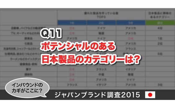 Q11 ポテンシャルのある日本製品のカテゴリーは?