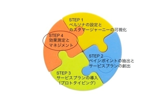 UXマネジメント(前編)