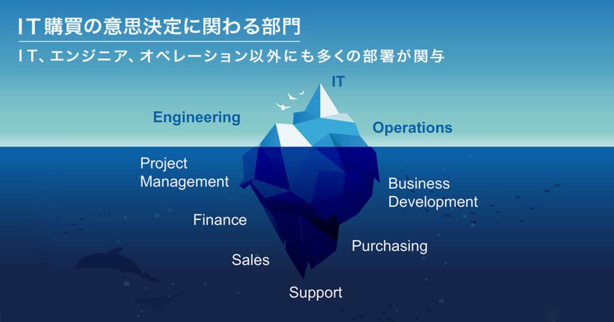 BtoBビジネスにおける企業の意思決定プロセスとは