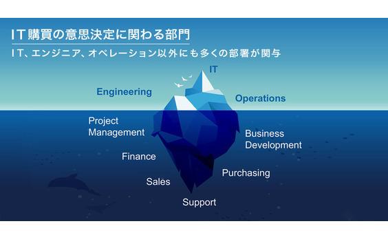 BtoBビジネスにおける 企業の意思決定プロセスとは