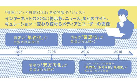インターネットの20年:掲示板、ニュース、まとめサイト、キュレーション…変わり続けるメディアとユーザーの関係