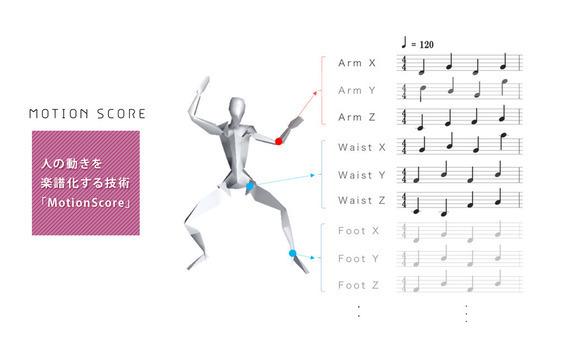 人の動きを楽譜化する技術「MotionScore」