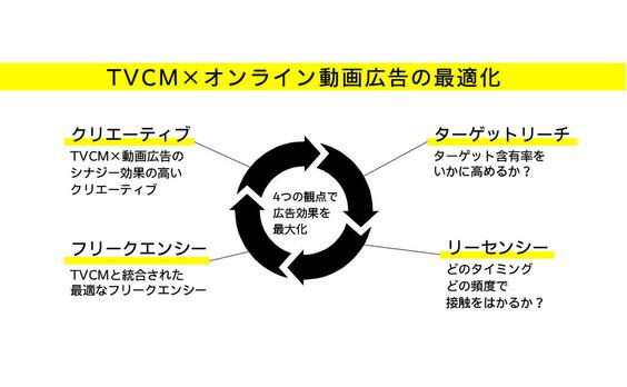 テレビCM×オンライン動画広告のプランニングを最適化するには?