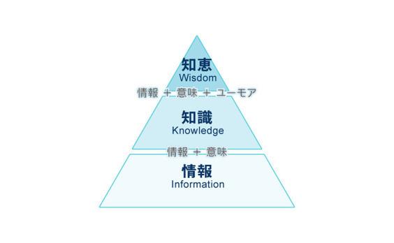 情報と知識、そして知恵
