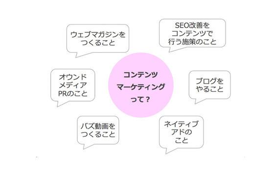 2限目:デジタルマーケティングのためのコンテンツマーケティング