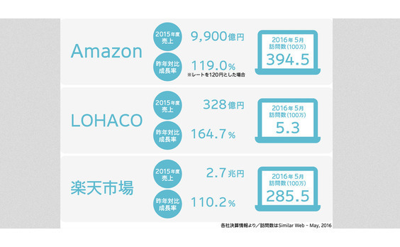 「安い・速い・ロングテールは付加価値でなくスタンダード」日本のEコマース市場分析