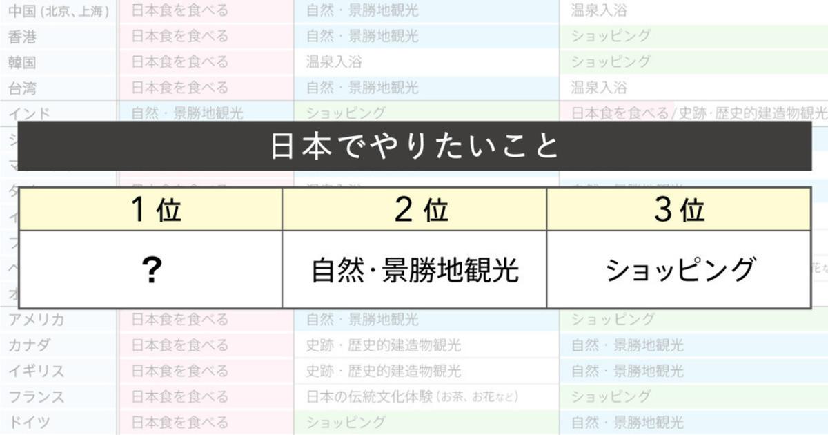 Q2 日本でやりたいことは? | ウェブ電通報