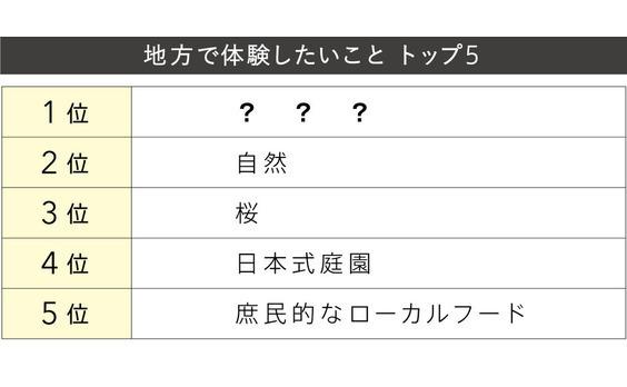 Q4 日本の地方で体験したいことは?