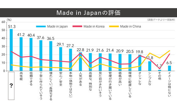 Q7 Made in Japanの評価は?