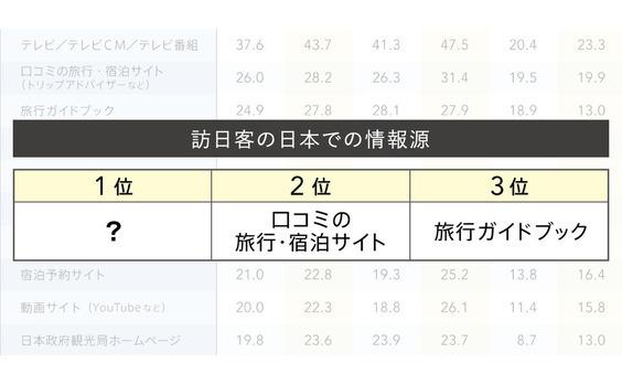 Q8 訪日客の日本での情報源は?