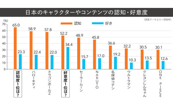 Q10 日本のキャラクターやコンテンツの認知・好意度は?