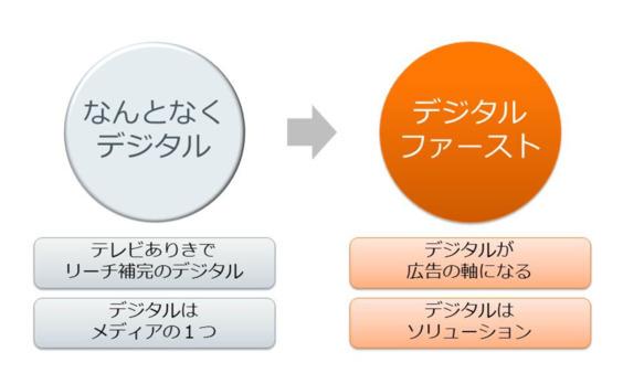 4限目:マス広告×デジタル広告の統合