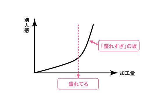 テクノロジーの視点から日本文化の「盛る」DNAを考える