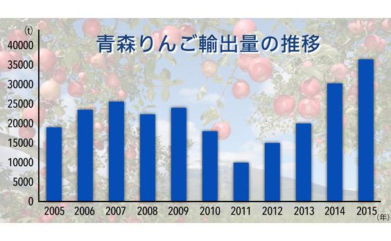 農家に希望を。進展する青森りんごのグローバル戦略