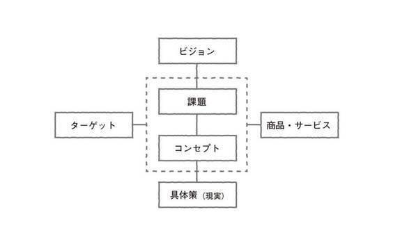 「アイディアが、世界に誇る日本の輸出産業となる日がくる」