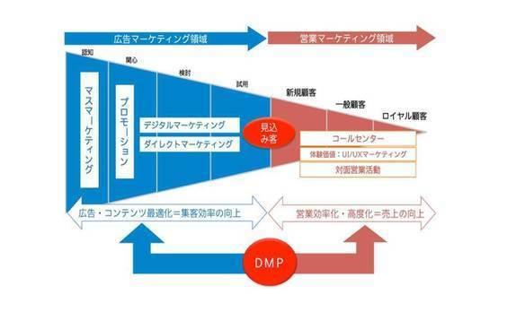 """""""対面型営業活動""""でデジタルマーケティング"""