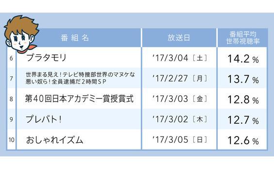高世帯視聴率  2月27日~3月5日 ─バラエティー編─