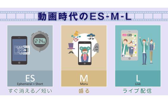 """「消える」「盛る」「ライブ」―SNSの""""動画世代""""を理解する三つのキーワード"""