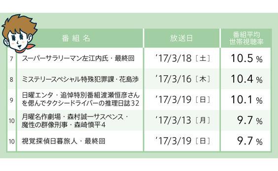 視聴率  3月13~19日 ─ドラマ編─