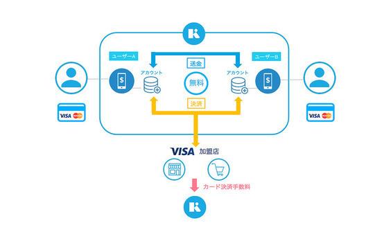 お金と感情の新しい関係 − FinTechスタートアップが描くお金の未来。
