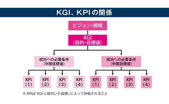 【定石4】マーケティング活動を構造化するためにKGI、KPIの設定から始める