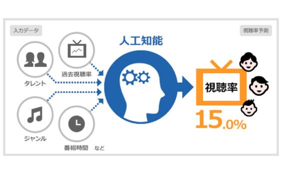 電通、ディープラーニングを用いたテレビ視聴率予測システム「SHAREST(β版)」を開発