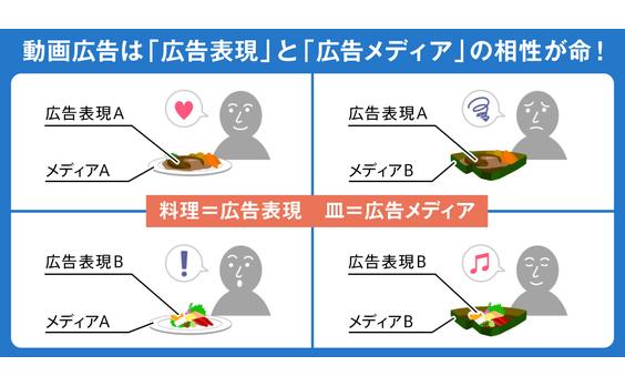 """""""動画広告料理人""""のためのガイドライン"""