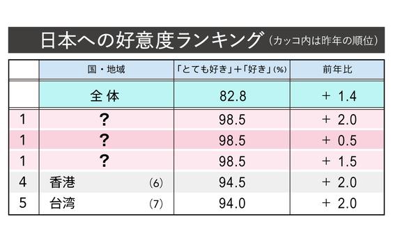 Q1 日本のことを好きな国は?