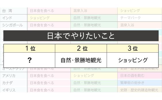 Q2 日本でやりたいことは?