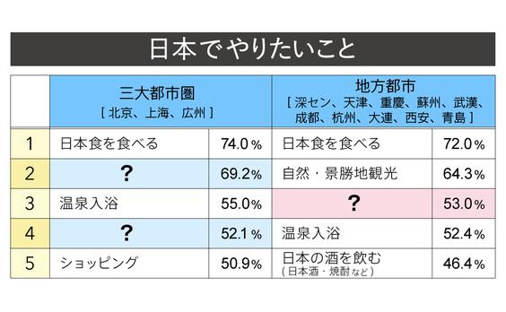 Q7 中国三大都市圏と地方都市、日本でやりたいことの違いは?