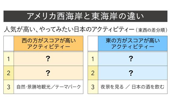 Q8 アメリカ西海岸と東海岸、日本通なのはどっち?
