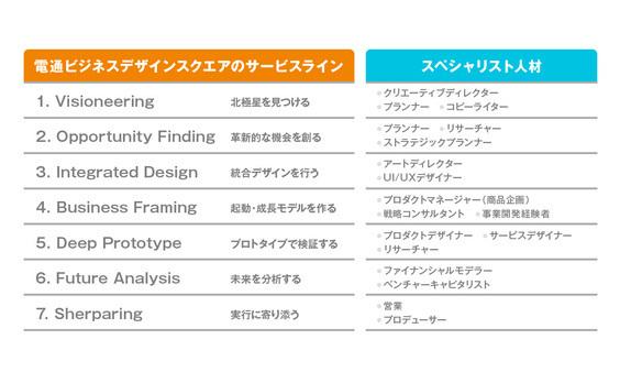 世の課題を映し出すビジネスデザイナーの多種多様