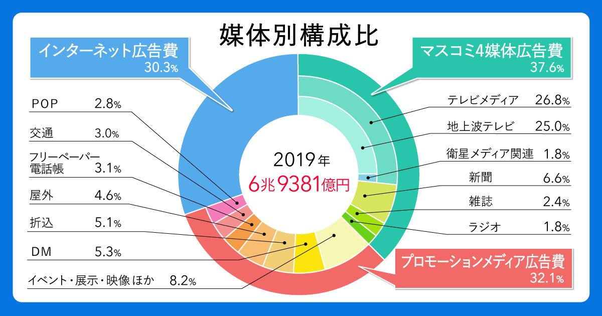 「2019年 日本の広告費」解説―インターネット広告費が6年連続2桁成長、テレビメディアを上回る | ウェブ電通報